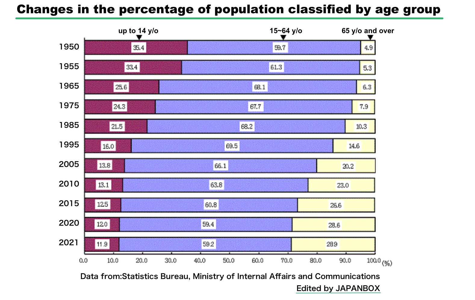 ジャパンボックス| 総務省統計局 年齢3区分別人口割合の推移 | JAPANBOX